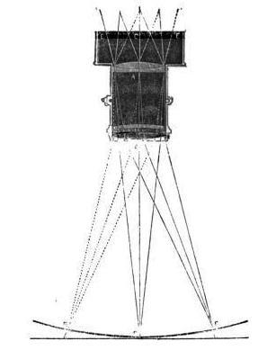 Petzval lens curvature of field